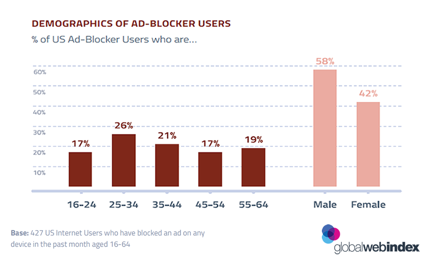 US Males Are More Likely to Use Ad Blocker, May 2017 | GlobalWebIndex 2 | Digital Marketing Community