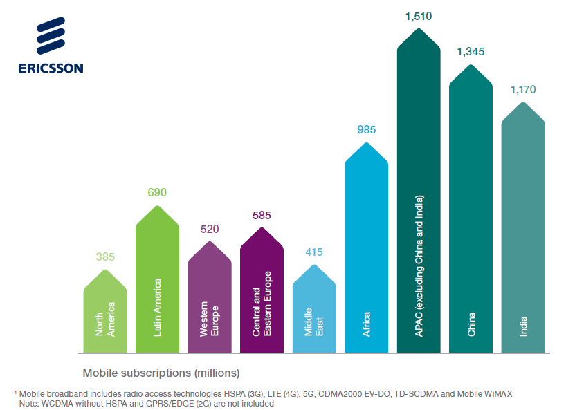 Mobile Subscriptions Globally Reached 7.6 Billion in Q1 2017 Ericsson