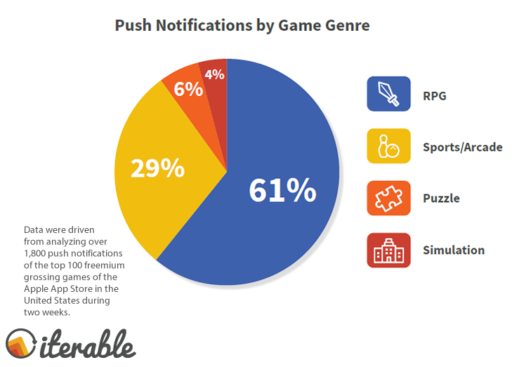 RPGs Grab 61% of the Total Notifications Received by the Top 100 Games in US, 2017 | Iterable 1 | Digital Marketing Community