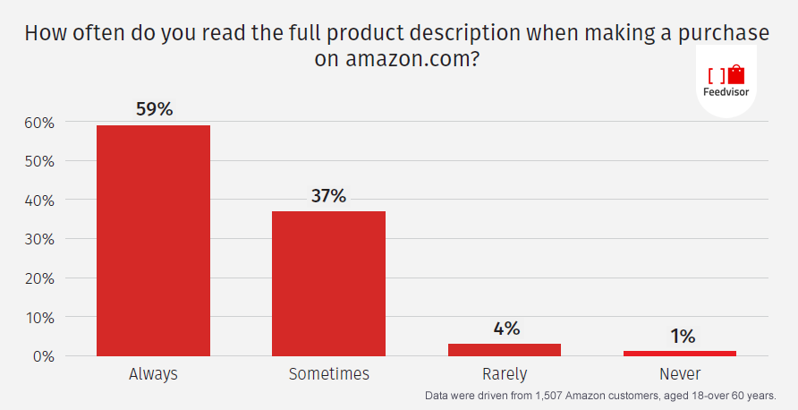 Roughly 6 in 10 of Amazon Shoppers Are Careful to Read the Full Product Description, 2016 Feedvisor