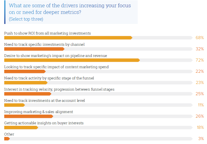 What Are The Drivers That Increases The Focus on Deeper Metrics.