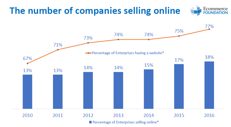The Number of European Companies Selling Products Online Is Increasing, 2017 Ecommerce Foundation