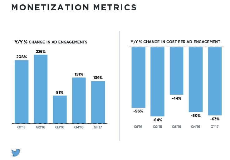 Twitter Monetization Metrics.