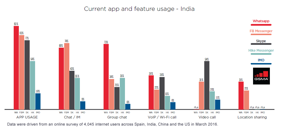 WhatsApp Leads the IP-Based Communications Market in India, 2016 | GSMA 1 | Digital Marketing Community