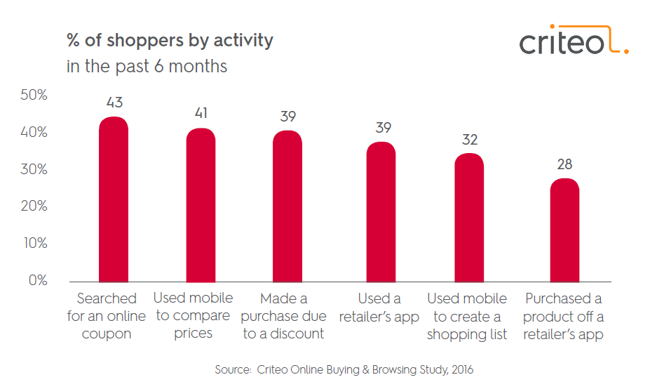 43% of Online Shoppers in the US Searched for Online Coupons in 2016 Criteo