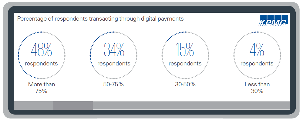 48% of Digital Payments Users in India Made +75% of Their Transactions Using This Method, 2017 KPMG