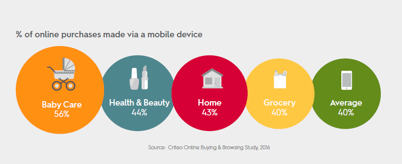 56% of Baby Care Purchases Have Made via a Mobile Device, 2016 Criteo