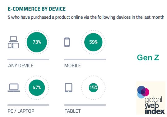 59% of Gen Z Online Purchasing Are Done via Mobile Devices, Q2 2017 GlobalWebIndex