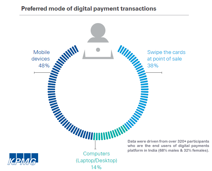 Almost Half of Digital Payment Users in India Prefer Using Mobiles for Payment Transactions, 2017 KPMG