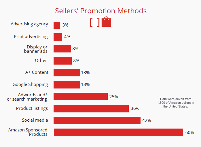 Amazon Sponsored Products Is the Most Popular Promotion Method for Amazon Sellers, 2017 Feedvisor