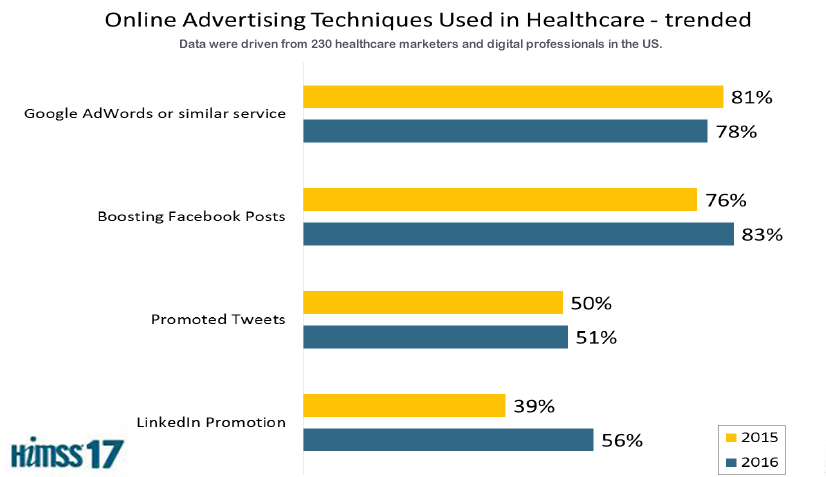 Boosting Facebook Posts Was the Most Online Advertising Technique Used in the Healthcare Sector in 2016 HIMSS
