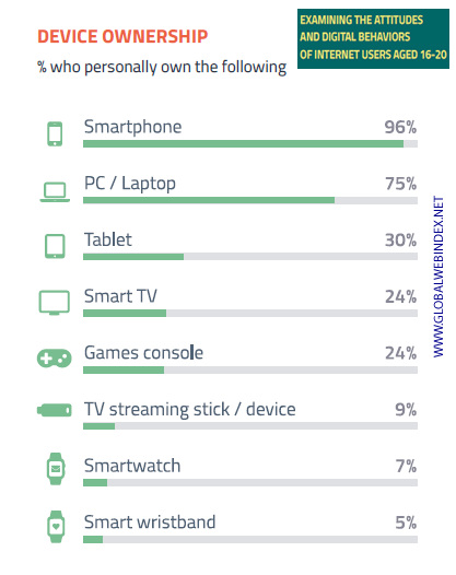 70 % of Gen Z Confirms That Mobile Is the Most Important Device for Going Online, Q2 2017 | Globalwebindex