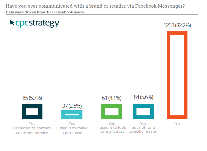 Facebook Messenger Isn't an Effective Communication Tool for Brands or Retailers, Q1 2017 CPC Strategy