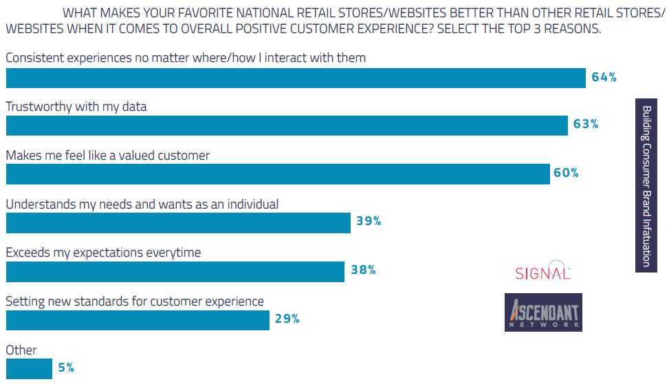 WHAT MAKES YOUR FAVORITE NATIONAL RETAIL STORES
