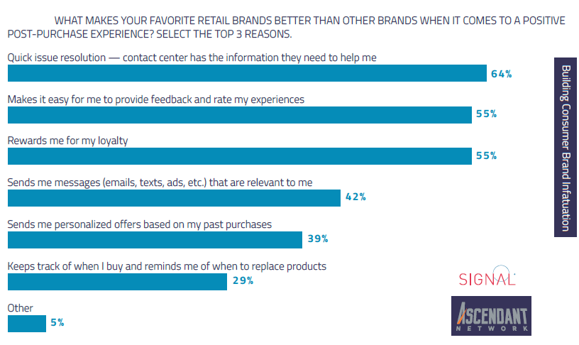 What Makes Your Favorite Retail Brands Better Than Other Brands When It Comes to a Positive Post-purchase Experience