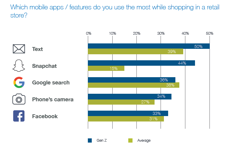 Which mobile apps features do you use the most while shopping in a retail store