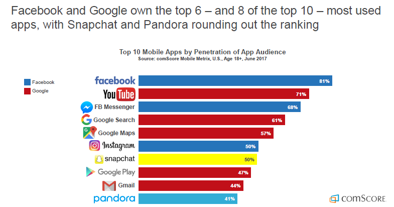8 of the Top 10 Most Used Apps in the US Owned byFacebook & Google, 2017| comScore 3 | Digital Marketing Community