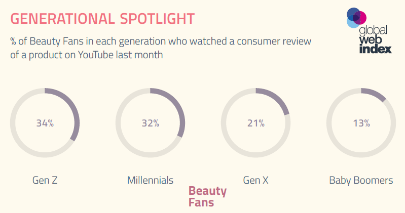 34% of Beauty Fans Gen Z Like Watching Product Reviews on YouTube | GlobalWebIndex