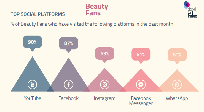 YouTube, Facebook, Instagram Are the Top Visited Social Platforms by Beauty Fans | GlobalWebIndex