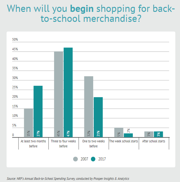 47% of US B2S Shopping Starts Before 3 Weeks of the School, in 2017   NRF