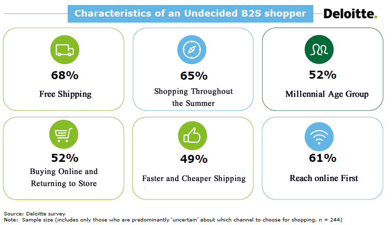 Free Shipping Is the Primary Engine for Purchasing Back to School Stuff Online in USA, 2017 Deloitte