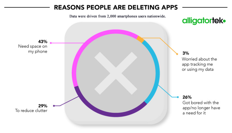 Freeing Space & Reduce Clutter on Phones Are the Top Reasons Lead to Deleting Apps Globally, 2017 alligatortek