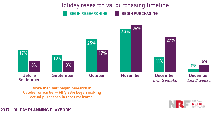 Graph Shows Researching & Actually Purchasing  for the Chrismas