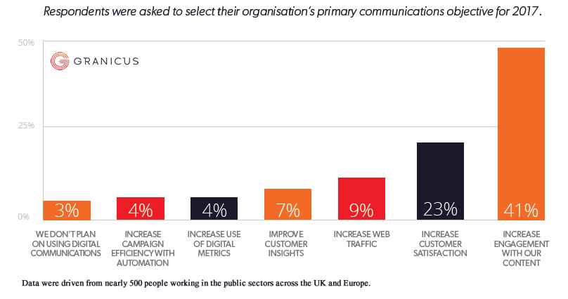 Increasing Engagement Is the Primary Objective for Public Sector Organizations in UK, 2017 Granicus