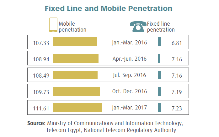 Mobile Penetration in Egypt Estimated by 111.61% at the End of Q1 2017 MCIT