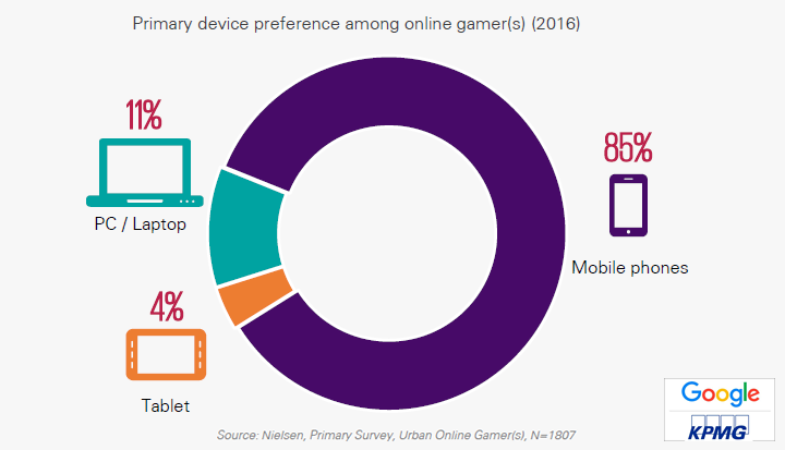 Mobile Phones Are the Primary Devices Preferred by Online Gamers in India, 2016 KPMG & Google