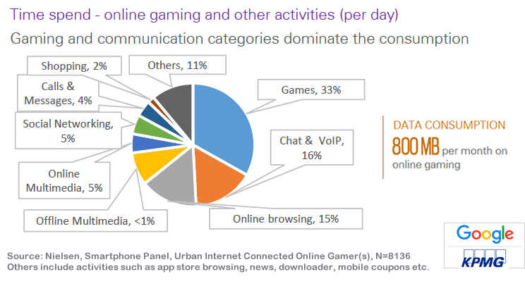Online Gamers in India Spend Most of Their Time on Gaming & Communication, 2017 KPMG & Google