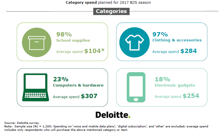 School Supplies Is the Most Category Planned to Be Purchased by Parents in US in 2017 Deloitte