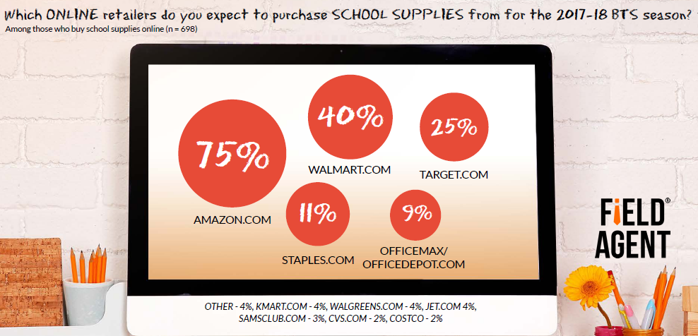 Three-Quarter of Back to School Shoppers in US Purchase School Supplies From Amazon, 2017   Field Agent