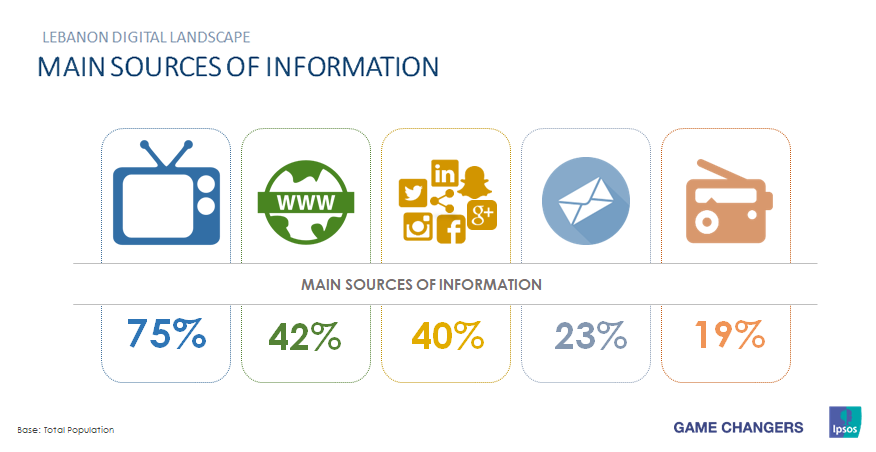 World Wide Web & Social Media Are Main Sources of Information in Lebanon in 2016 Ipsos