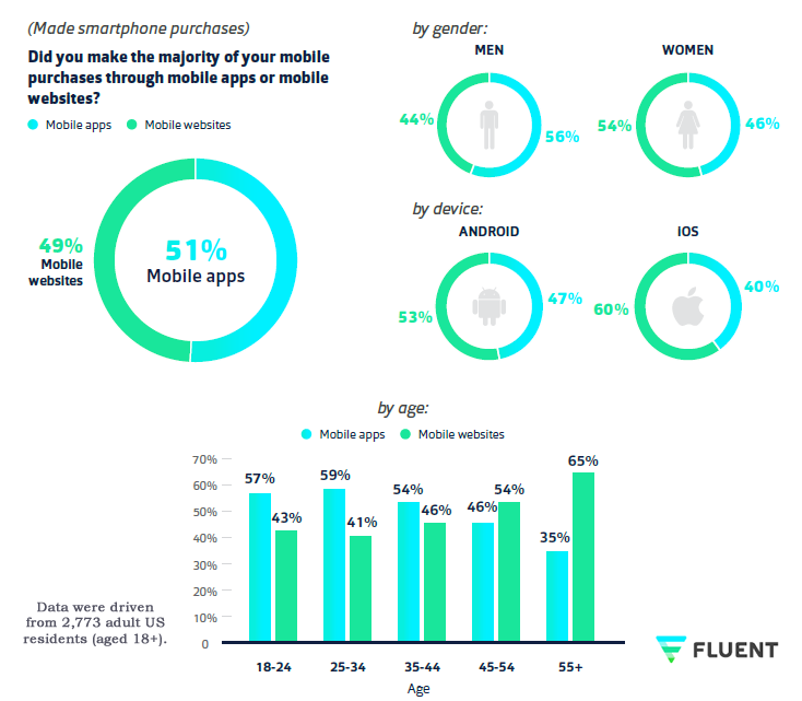 51% of Mobile Purchases in US Have Made Through Mobile Apps in 2016 | Fluent