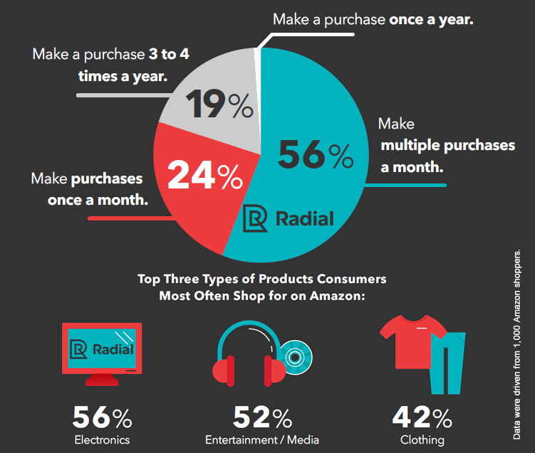 56% of Amazon Shoppers Have Purchased Multiple Times a Month in 2016 | Radial