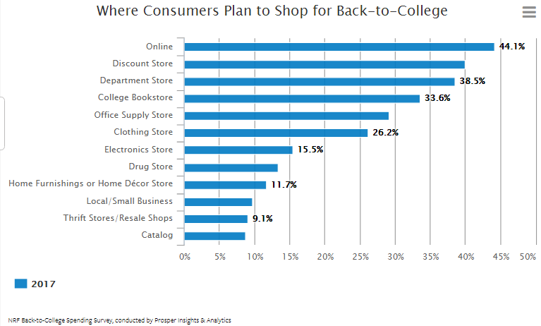 Online Stores Came at the Top Plans of Back to College Shoppers, 2017 | Nrf