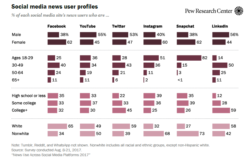 US Females Are More Likely to Use Facebook & Instagram to Get News Than Males, 2017 | Pew Research Center