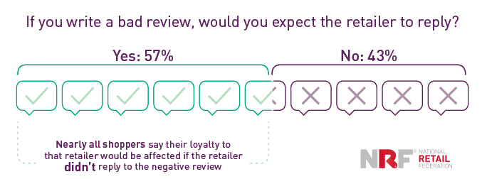 57% of the Brand Loyalty is Affected by the Retailer's Ignorance for Negative Reviews | NRF