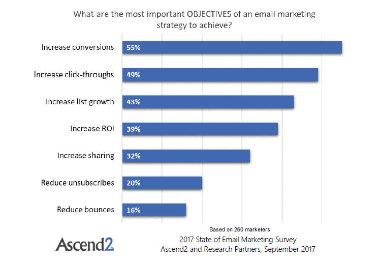 Increasing Conversions Is the Most Important Objective for an Email Marketing Strategy, Sep. 2017 | Ascend2
