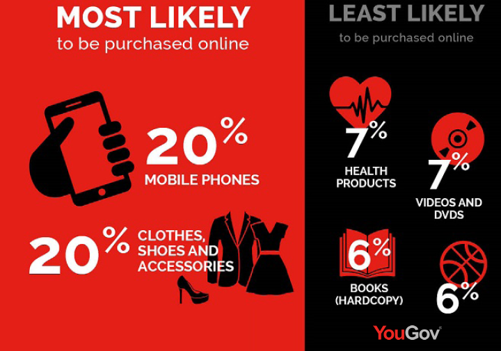 Mobiles, Clothes, Shoes & Accessories Are the Most Online Purchased Items by GCC Millennials in 2017 | YouGov