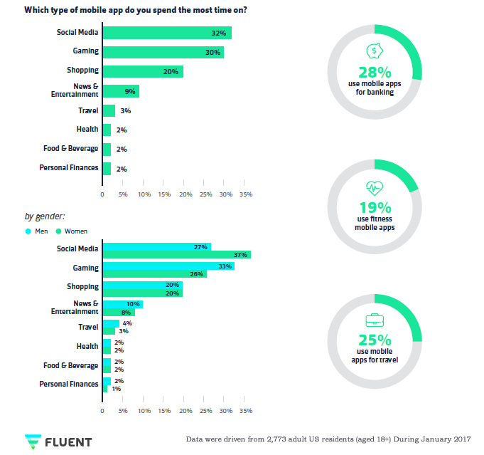 The Most Time on Mobile in US Are Spent on Social Media & Gaming Apps, Jan. 2017| Fluent