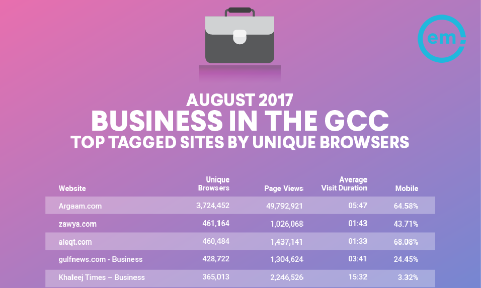 The Saudi Site argaam.com Is the Top Tagged Business Sites in GCC, Aug. 2017 | Effective Measure