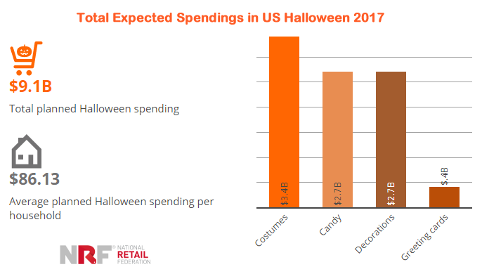 Total Expected Spending in Halloween
