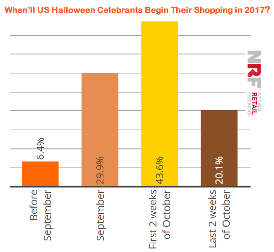 64% of US Halloween Celebrants Prefer Shopping in October, 2017 | NRF 1 | Digital Marketing Community