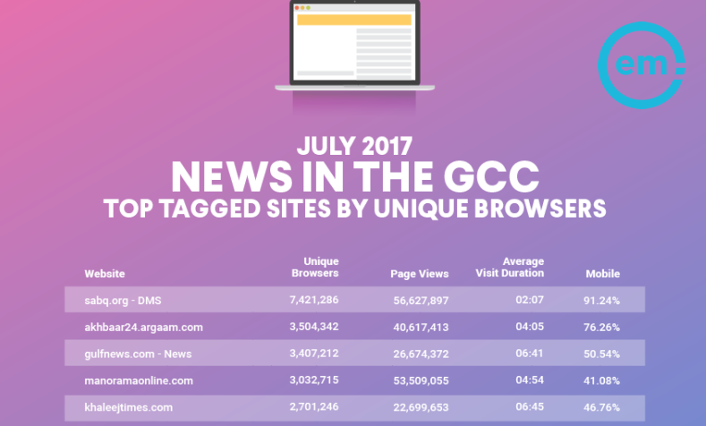 """sabq.org"" Tops All News Sites in GCC by Over 7 Million Unique Browsers, July 2017 
