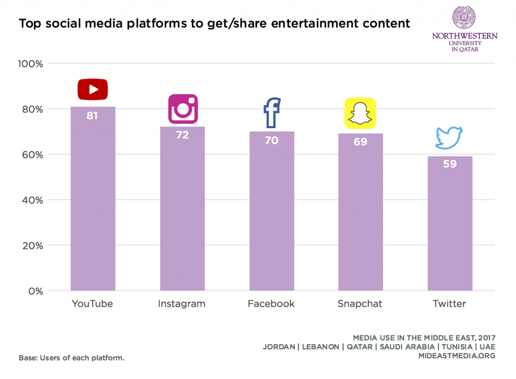 For Getting & Sharing Entertainment Content in the Middle East YouTube Comes First with 81%, 2017 | Northwestern University in Qatar