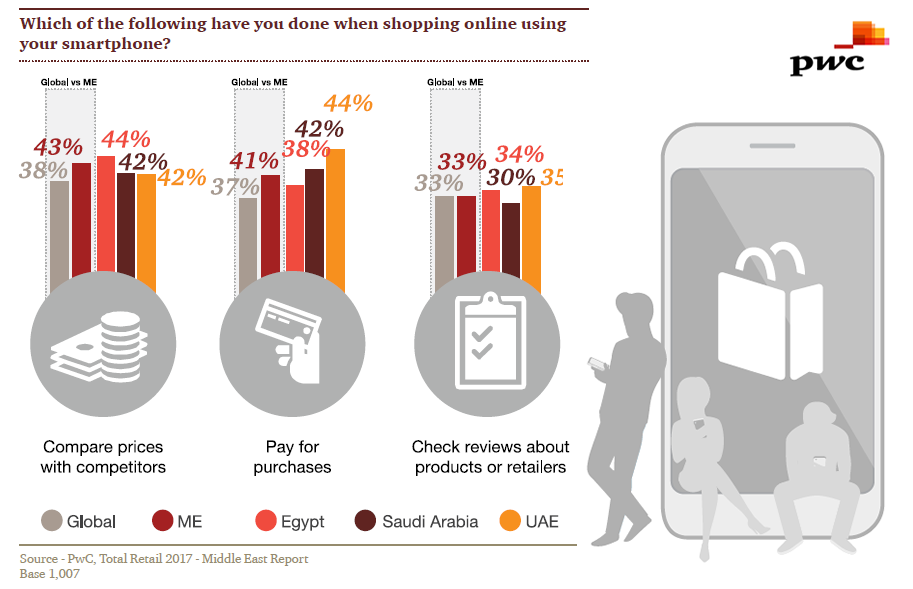 Comparing Prices & Paying Are Main Uses of Smartphones for Online Shoppers in Middle East, 2017 | PWC
