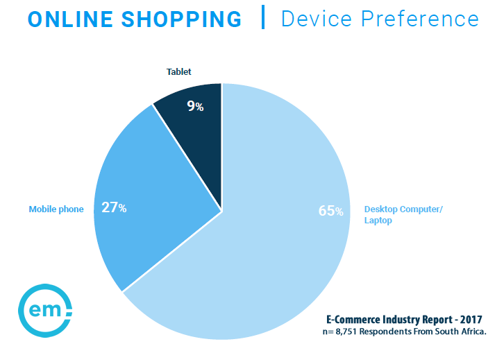 65% of Online Shoppers in South Africa Prefer to Shop From a Desktop/Laptop, 2017   Effective Measure