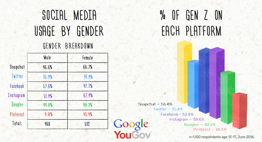 Instagram, Snapchat & Facebook Are the Top 3 Social Platforms for Gen Z in US, June 2016 | Google & YouGov